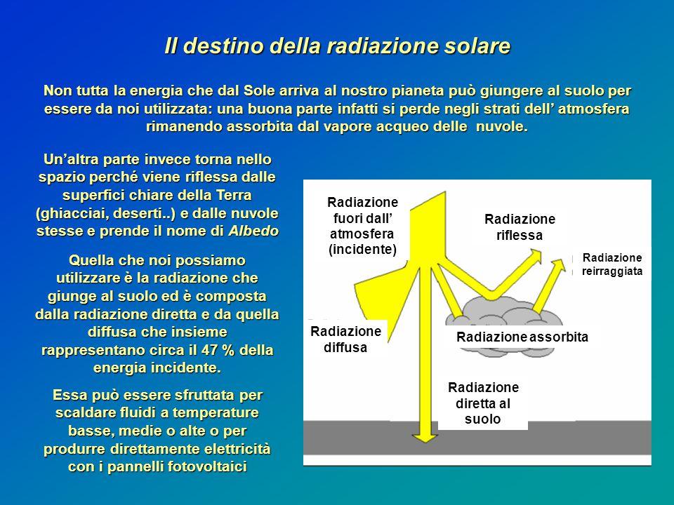 Il destino della radiazione solare