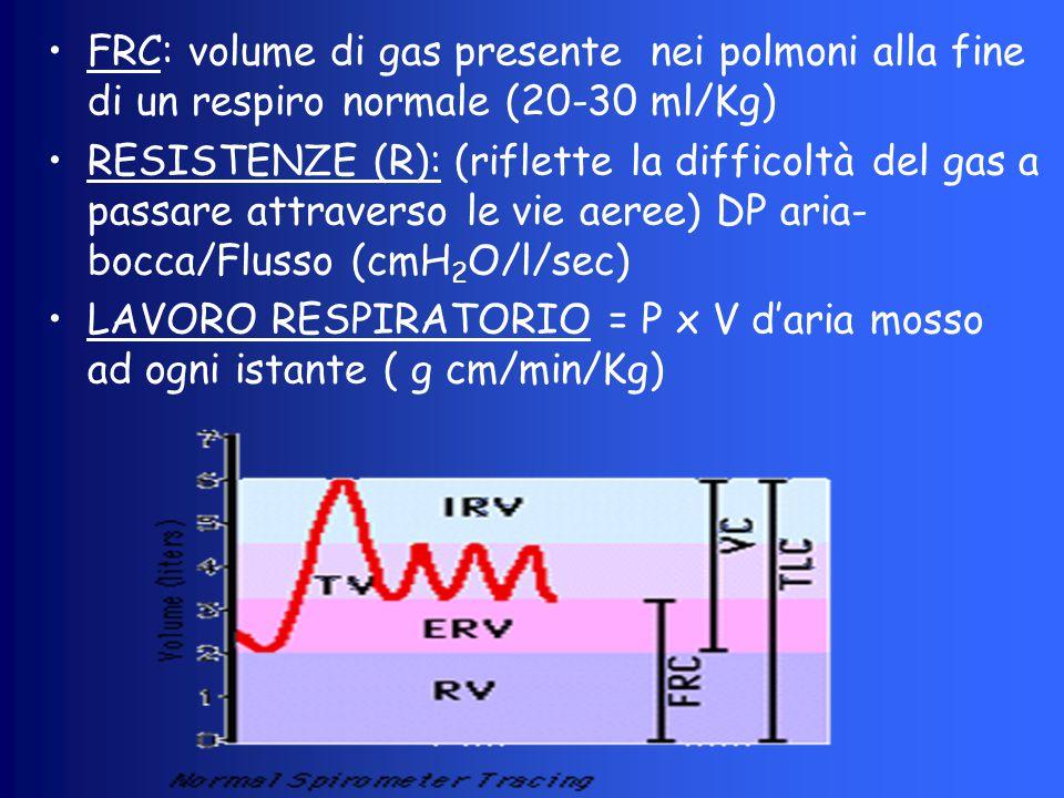FRC: volume di gas presente nei polmoni alla fine di un respiro normale (20-30 ml/Kg)