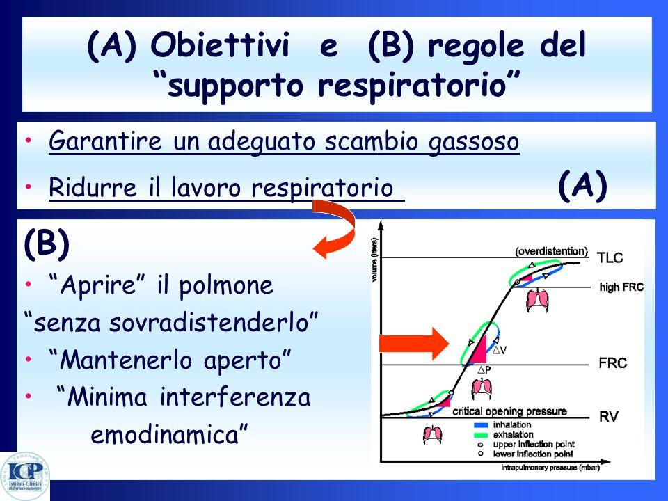 (A) Obiettivi e (B) regole del supporto respiratorio