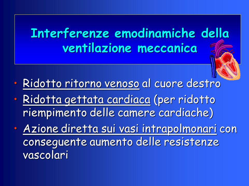 Interferenze emodinamiche della ventilazione meccanica