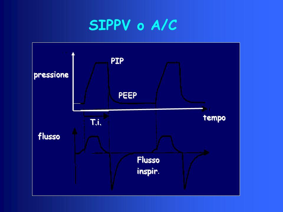 SIPPV o A/C PIP pressione PEEP tempo T.i. flusso Flusso inspir.