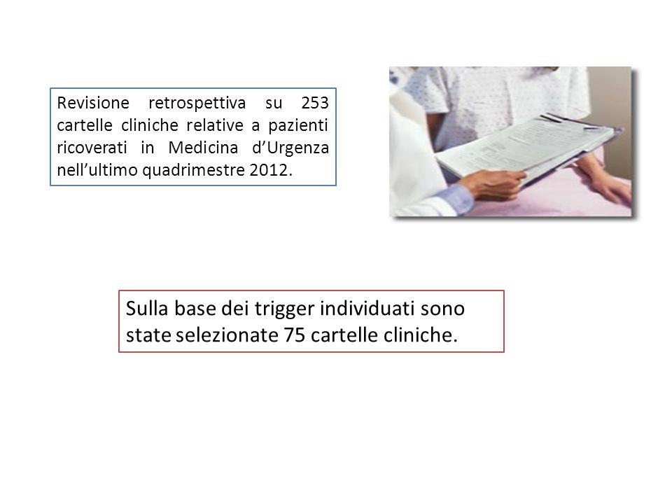 Revisione retrospettiva su 253 cartelle cliniche relative a pazienti ricoverati in Medicina d'Urgenza nell'ultimo quadrimestre 2012.