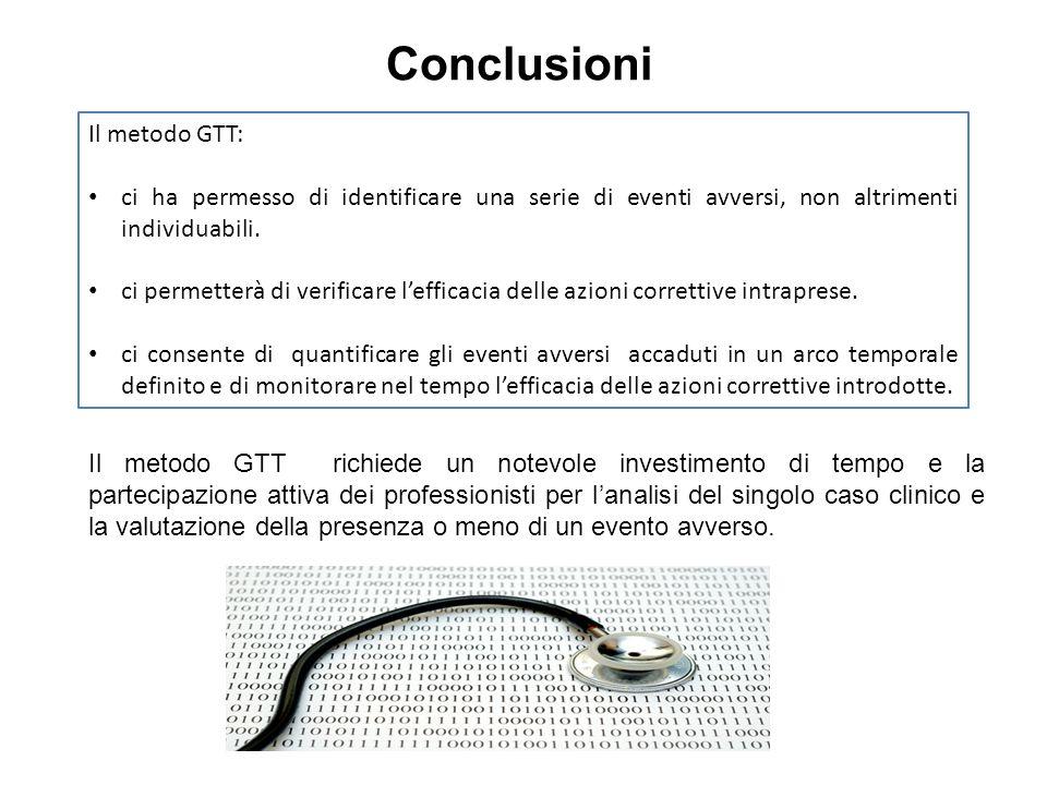 Conclusioni Il metodo GTT: