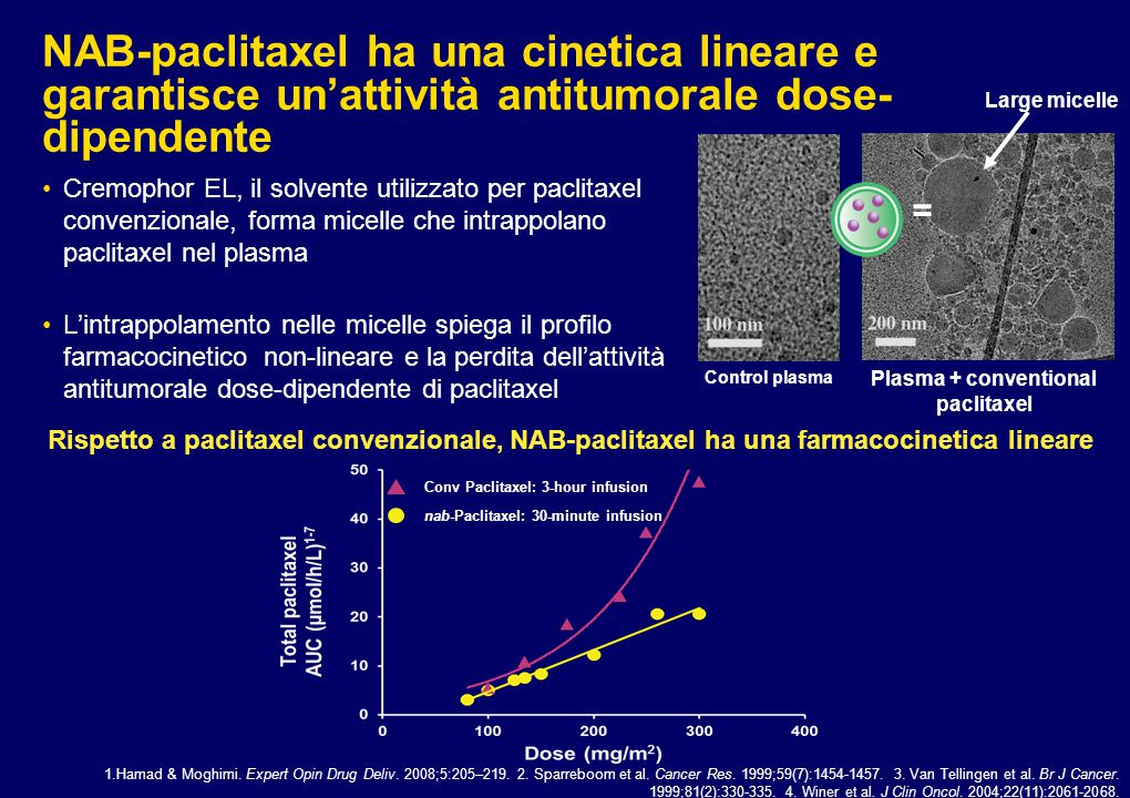 Plasma + conventional paclitaxel