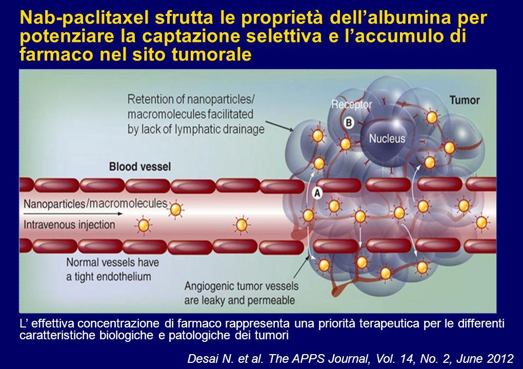 Nab-paclitaxel sfrutta le proprietà dell'albumina per potenziare la captazione selettiva e l'accumulo di farmaco nel sito tumorale
