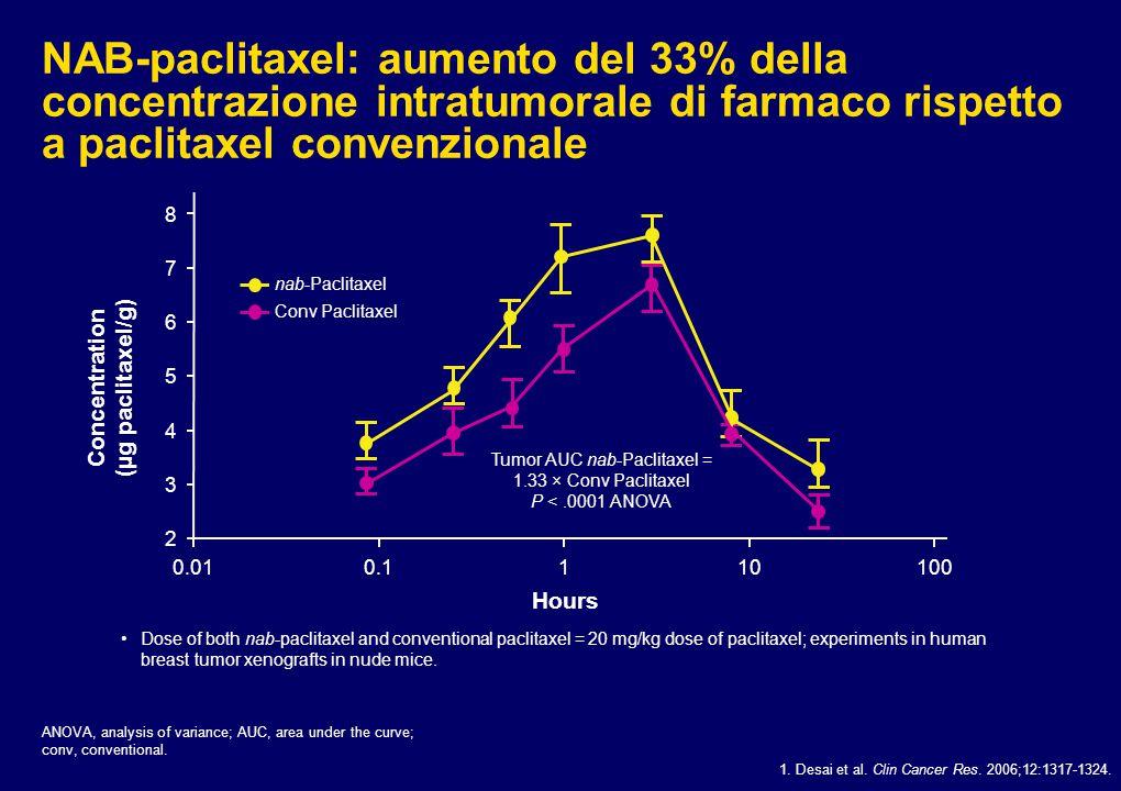 Tumor AUC nab-Paclitaxel = 1.33 × Conv Paclitaxel P < .0001 ANOVA