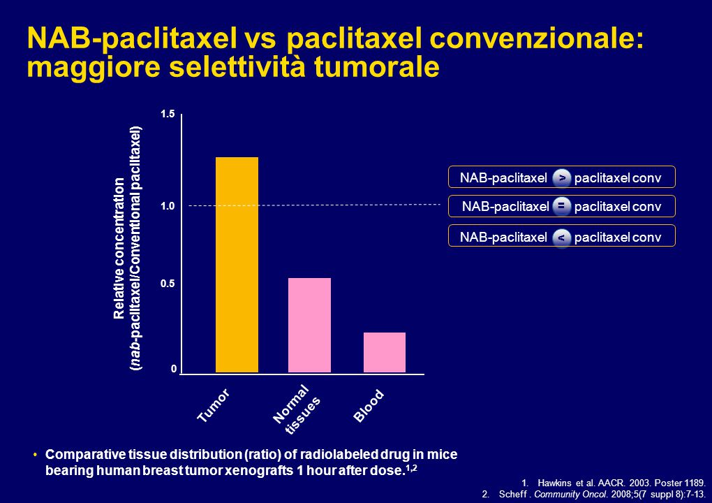 Relative concentration (nab-paclitaxel/Conventional paclitaxel)