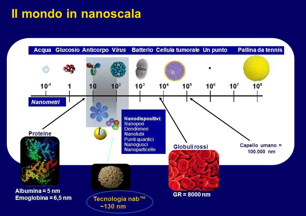 Il mondo in nanoscala Tecnologia nab™ ~130 nm