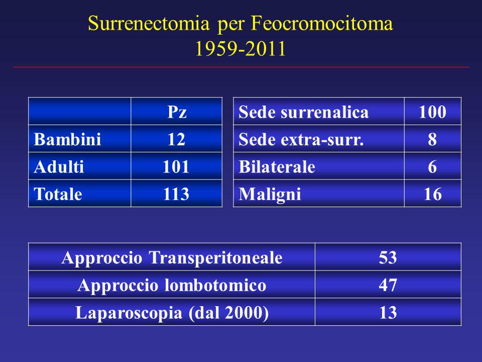 Approccio Transperitoneale Approccio lombotomico