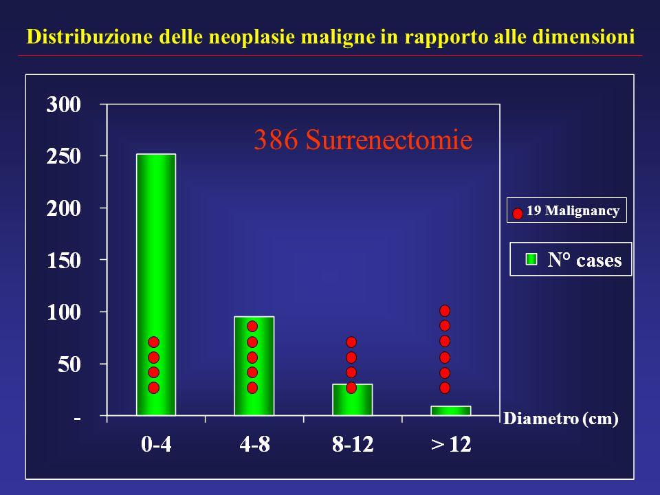 Distribuzione delle neoplasie maligne in rapporto alle dimensioni