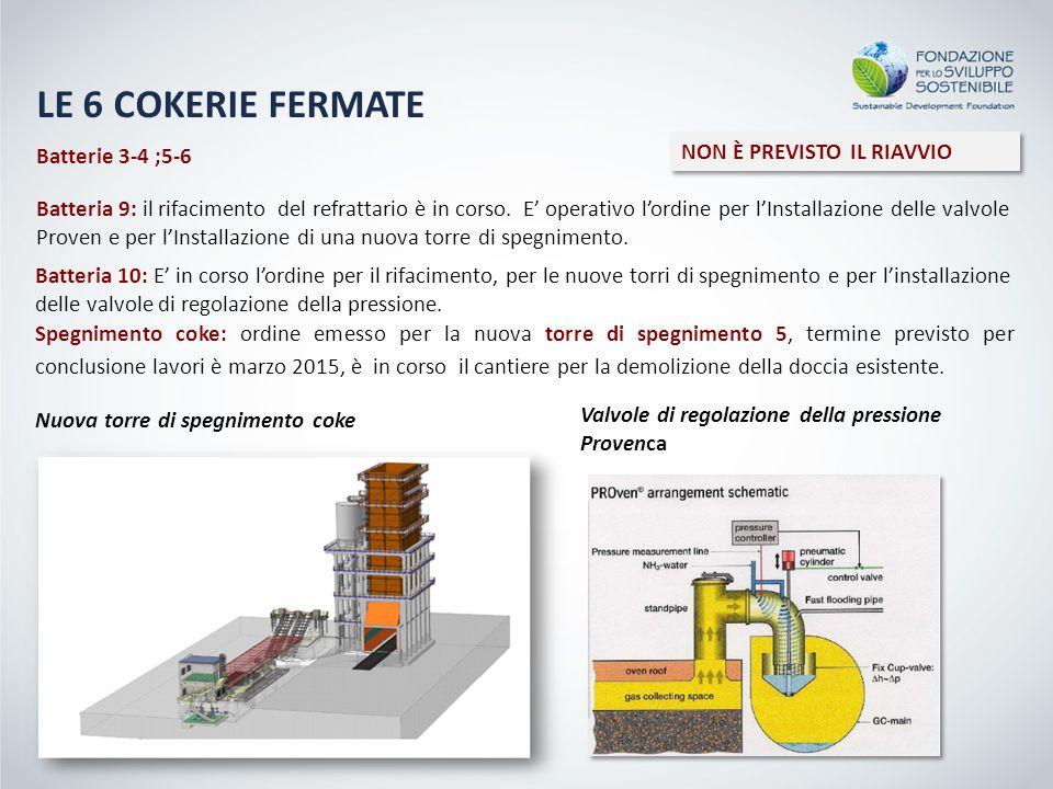 LE 6 COKERIE FERMATE NON È PREVISTO IL RIAVVIO Batterie 3-4 ;5-6
