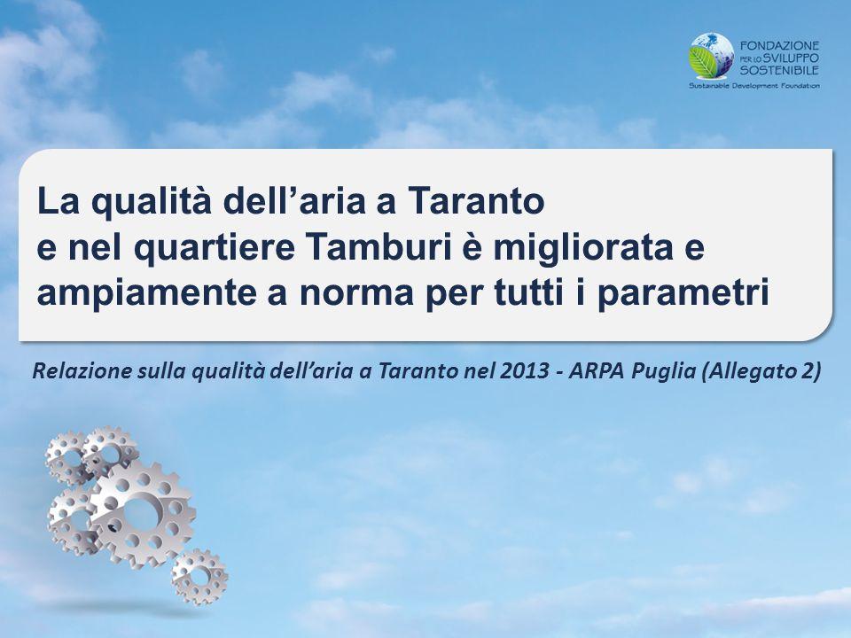 La qualità dell'aria a Taranto e nel quartiere Tamburi è migliorata e