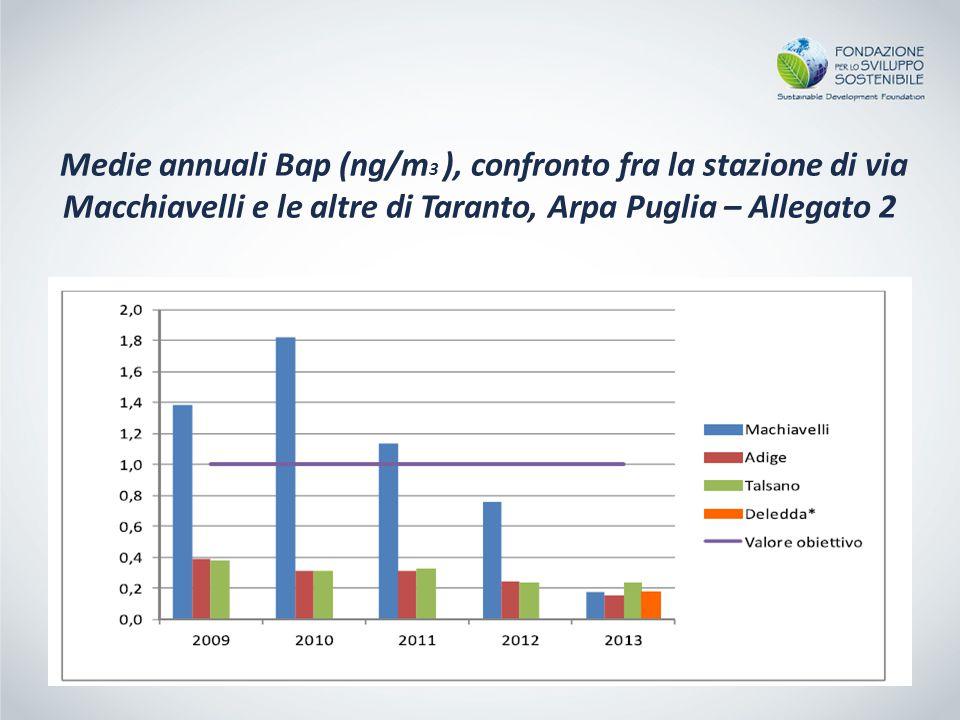 Medie annuali Bap (ng/m3 ), confronto fra la stazione di via Macchiavelli e le altre di Taranto, Arpa Puglia – Allegato 2