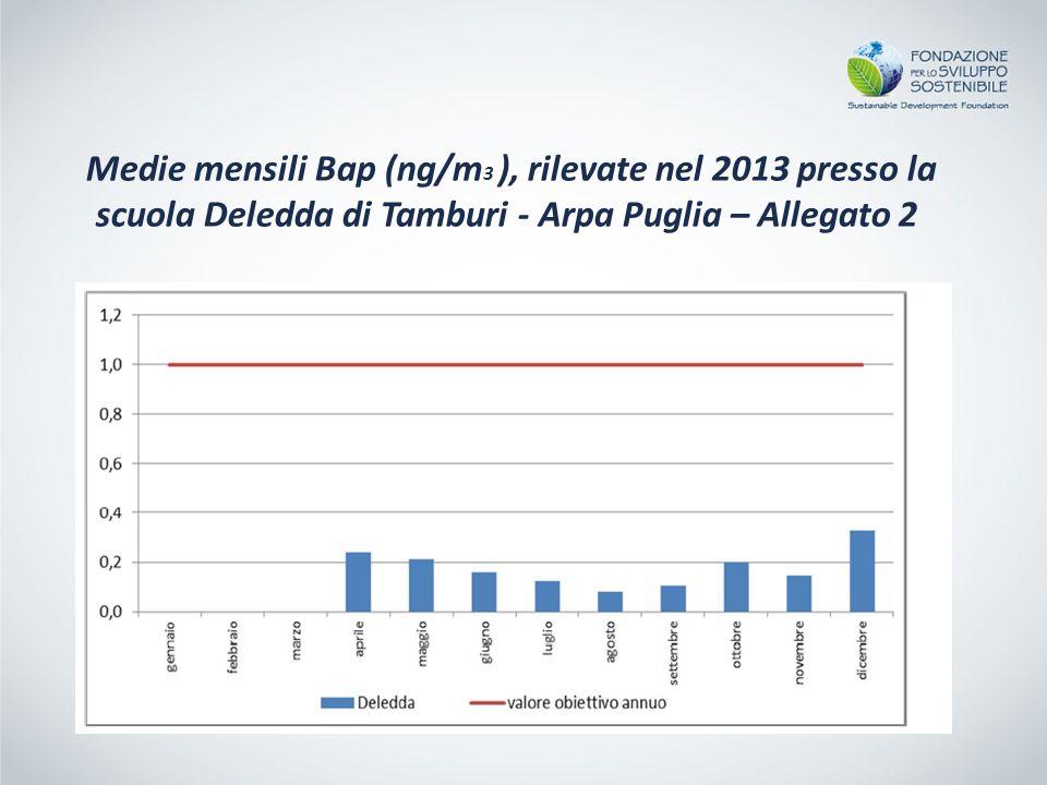 Medie mensili Bap (ng/m3 ), rilevate nel 2013 presso la scuola Deledda di Tamburi - Arpa Puglia – Allegato 2