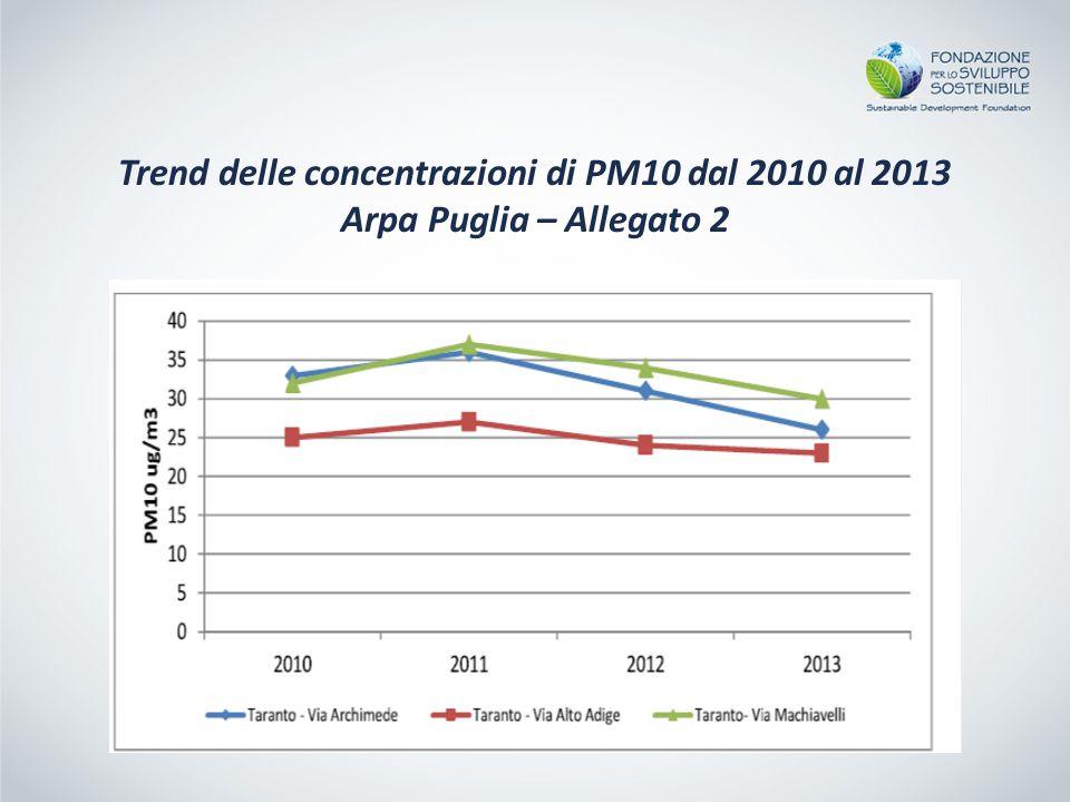 Trend delle concentrazioni di PM10 dal 2010 al 2013