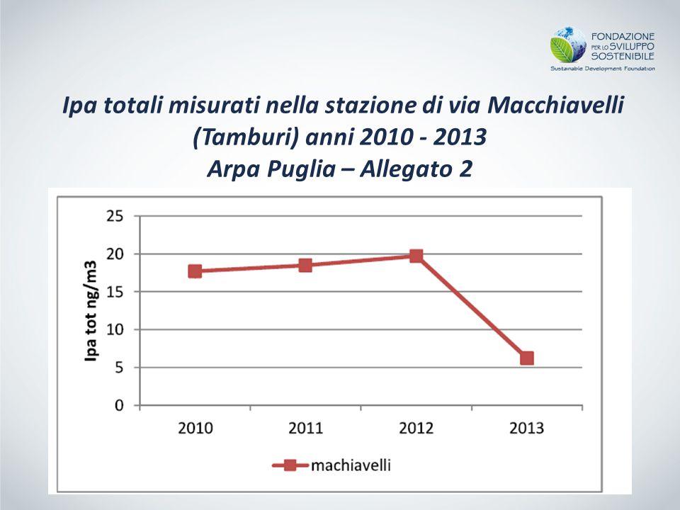 Ipa totali misurati nella stazione di via Macchiavelli (Tamburi) anni 2010 - 2013