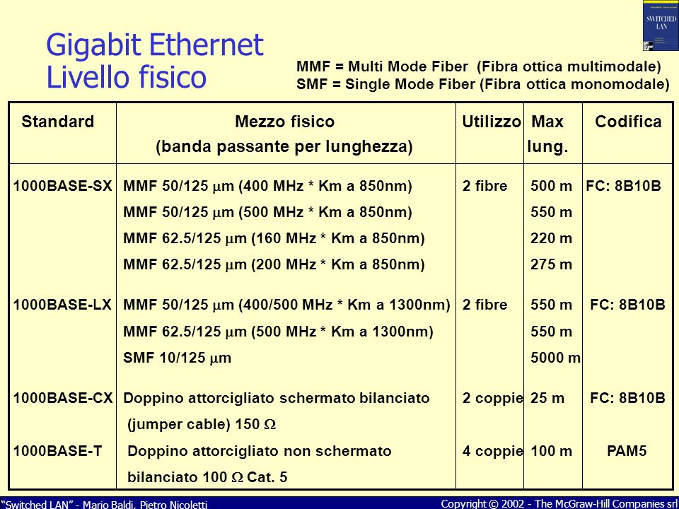 Gigabit Ethernet Livello fisico