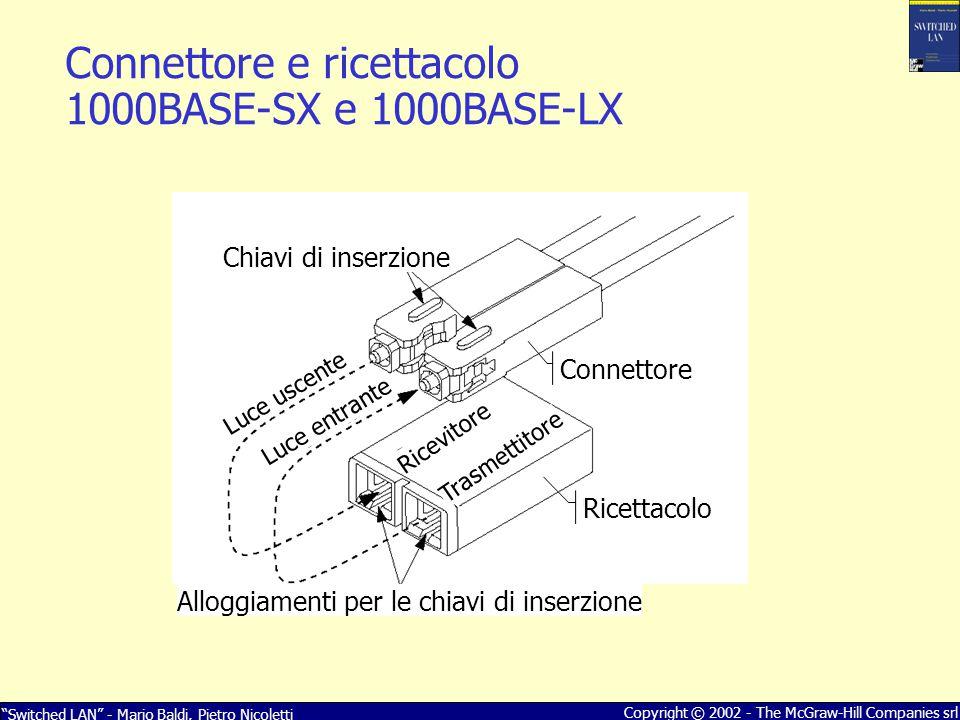 Connettore e ricettacolo 1000BASE-SX e 1000BASE-LX