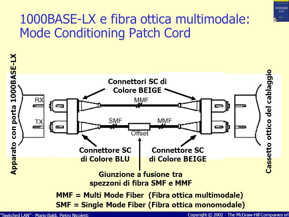 1000BASE-LX e fibra ottica multimodale: Mode Conditioning Patch Cord