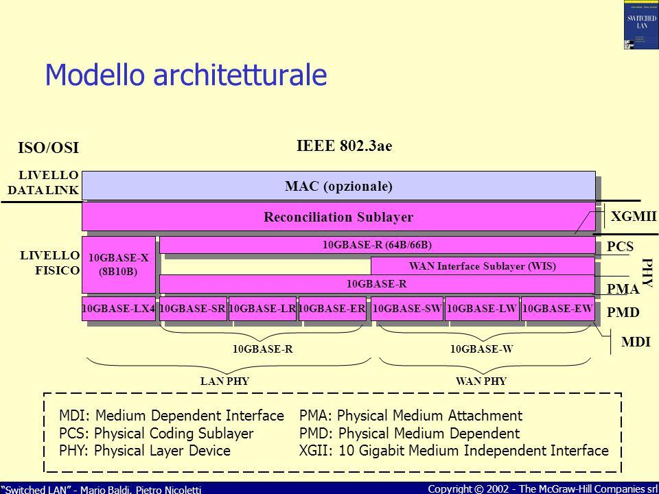 Modello architetturale