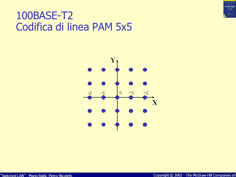 100BASE-T2 Codifica di linea PAM 5x5