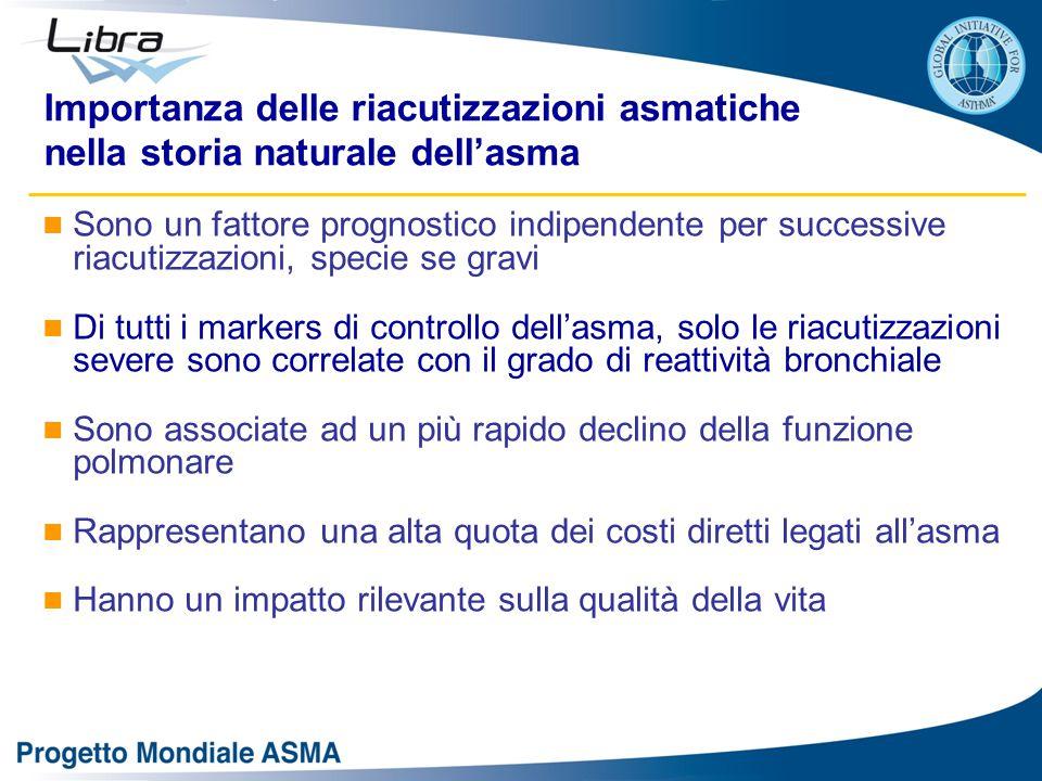 Importanza delle riacutizzazioni asmatiche nella storia naturale dell'asma