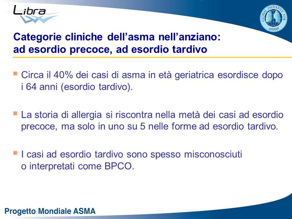 Categorie cliniche dell'asma nell'anziano: ad esordio precoce, ad esordio tardivo