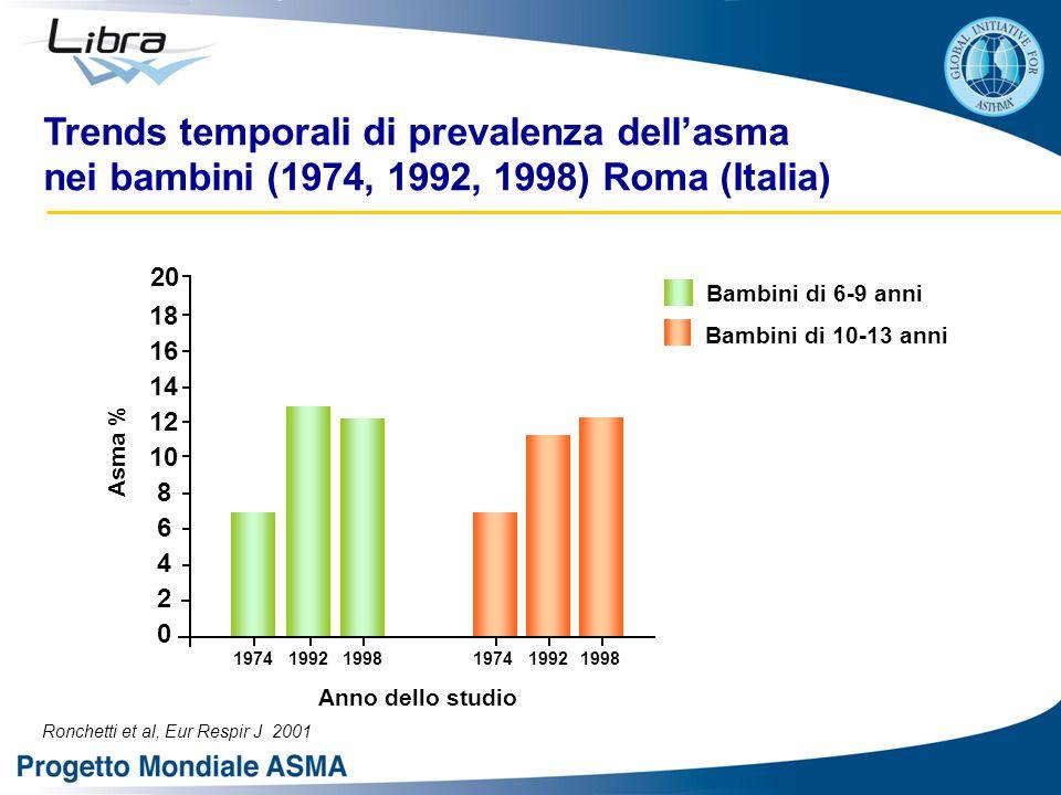 Trends temporali di prevalenza dell'asma nei bambini (1974, 1992, 1998) Roma (Italia)