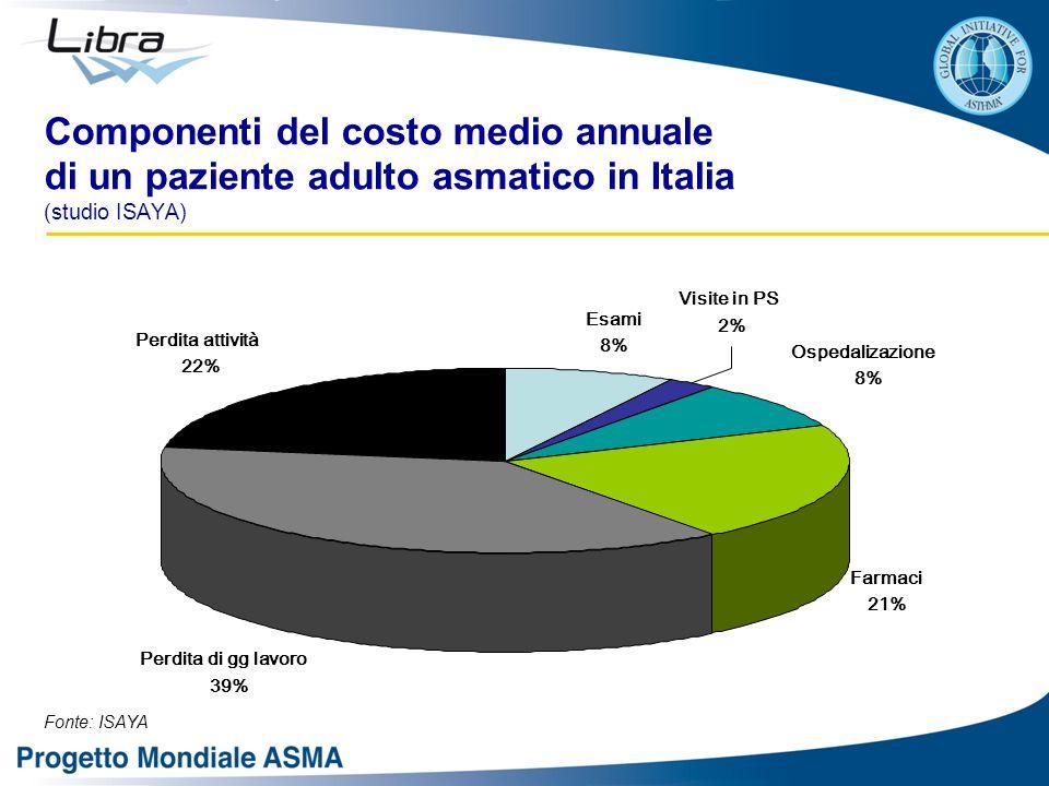Componenti del costo medio annuale di un paziente adulto asmatico in Italia (studio ISAYA)