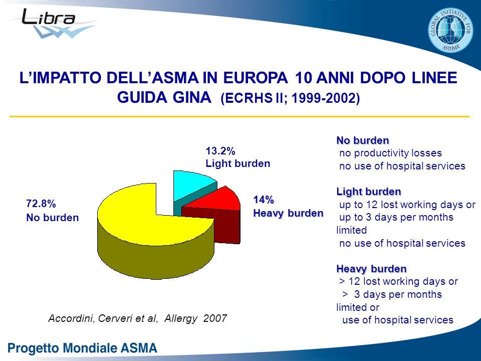 Accordini, Cerveri et al, Allergy 2007
