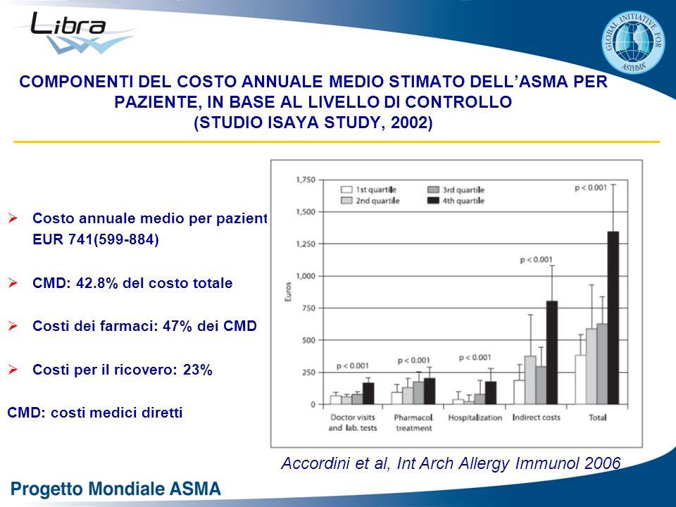 Accordini et al, Int Arch Allergy Immunol 2006