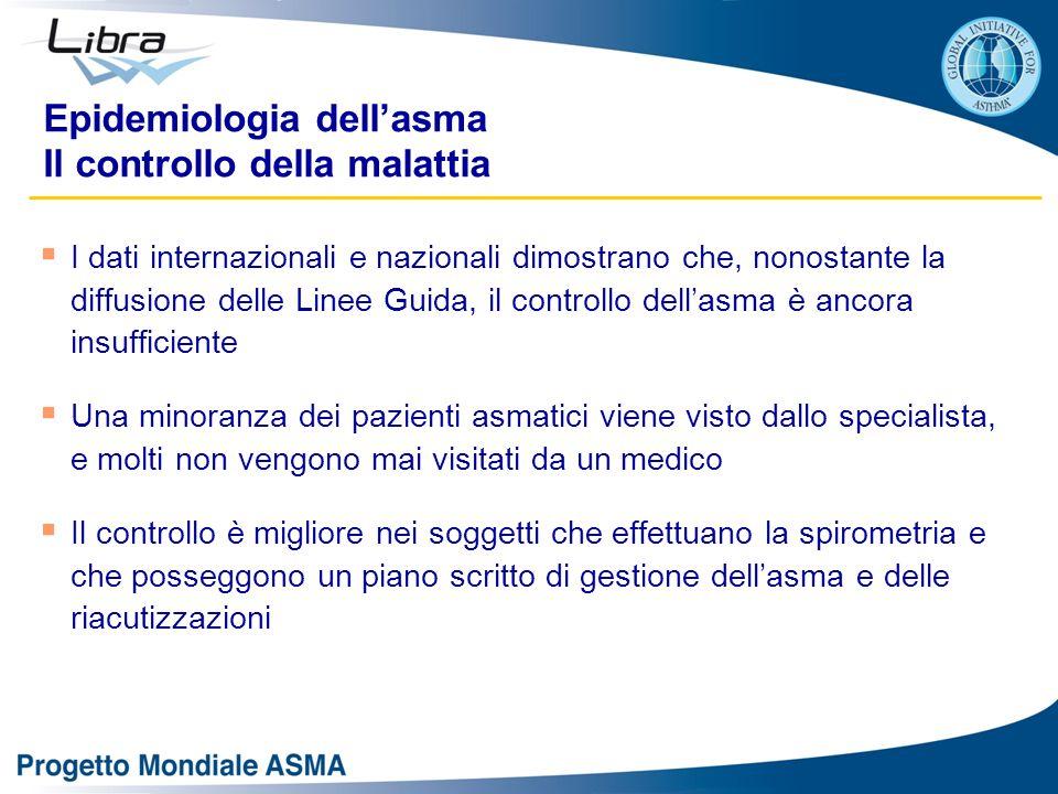 Epidemiologia dell'asma Il controllo della malattia