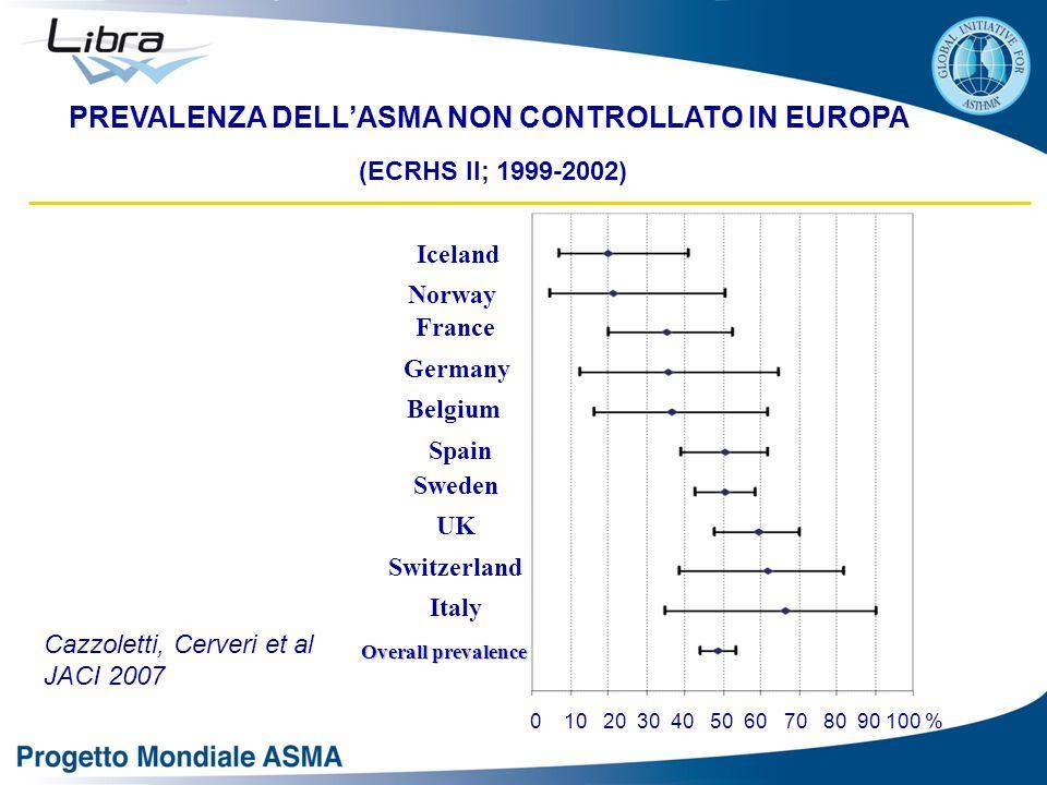PREVALENZA DELL'ASMA NON CONTROLLATO IN EUROPA