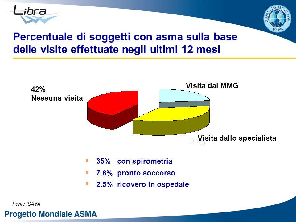 Percentuale di soggetti con asma sulla base delle visite effettuate negli ultimi 12 mesi