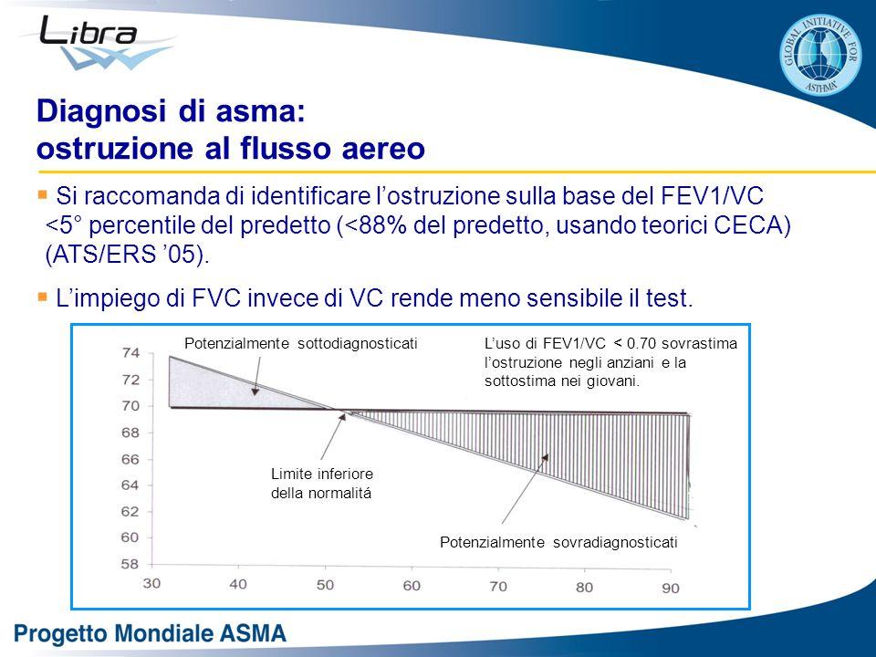 Diagnosi di asma: ostruzione al flusso aereo