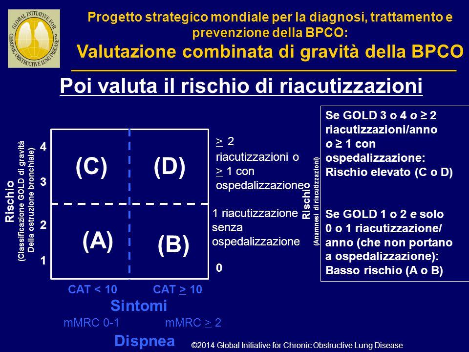 (C) (D) (A) (B) Poi valuta il rischio di riacutizzazioni Sintomi