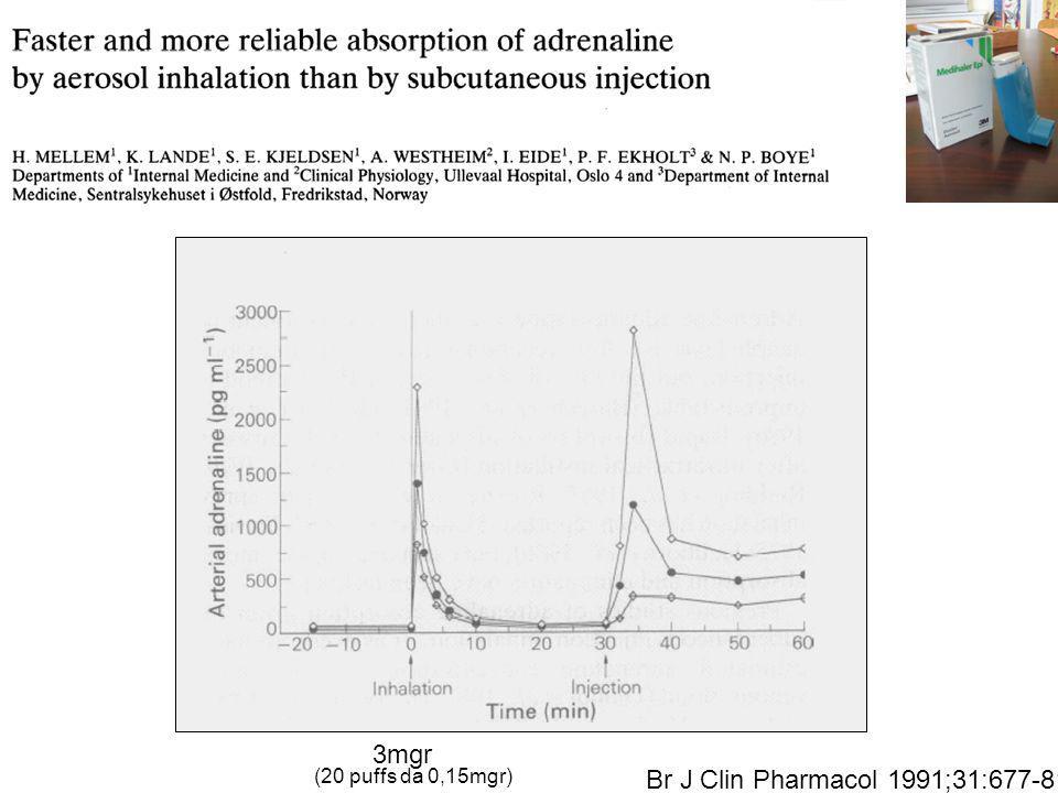 3mgr (20 puffs da 0,15mgr) Br J Clin Pharmacol 1991;31:677-81