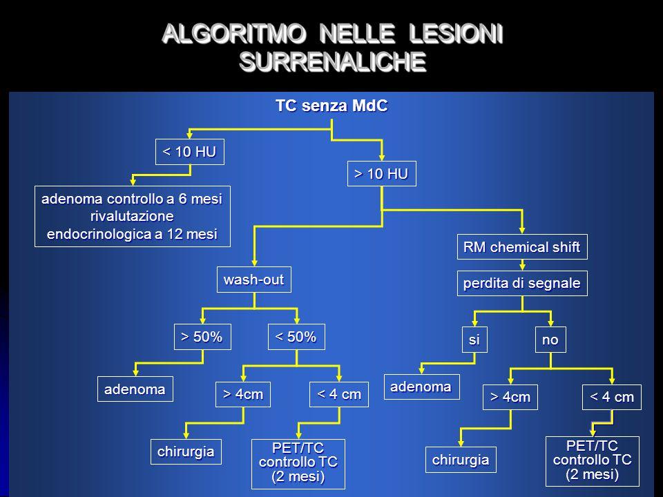 ALGORITMO NELLE LESIONI SURRENALICHE