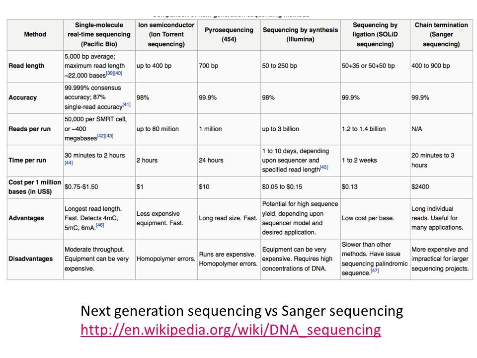 Next generation sequencing vs Sanger sequencing