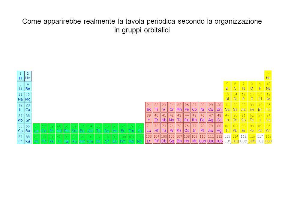 Come apparirebbe realmente la tavola periodica secondo la organizzazione