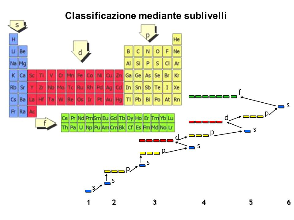 Classificazione mediante sublivelli