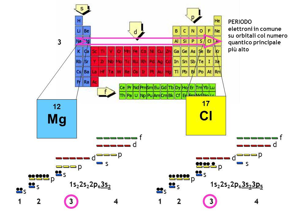3 PERIODO. elettroni in comune. su orbitali col numero. quantico principale. più alto. 12. Mg.