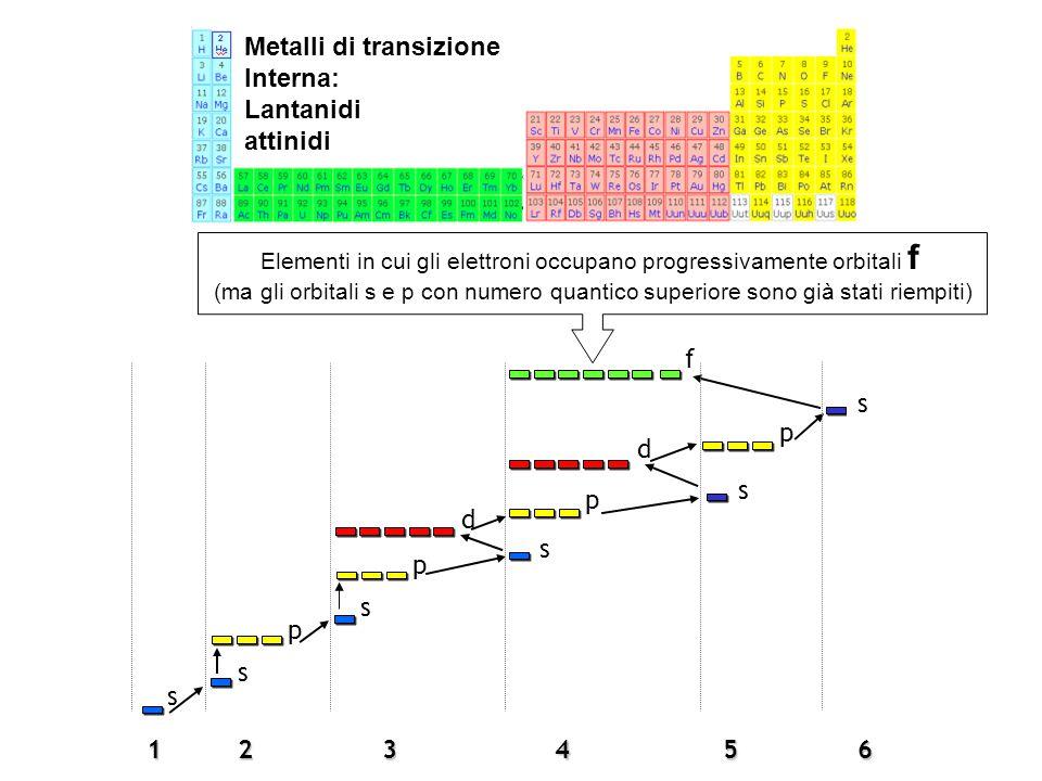 Elementi in cui gli elettroni occupano progressivamente orbitali f