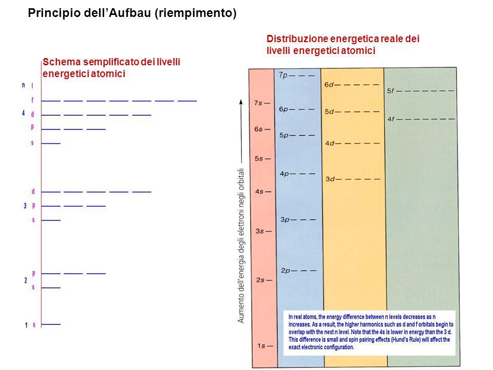 Principio dell'Aufbau (riempimento)