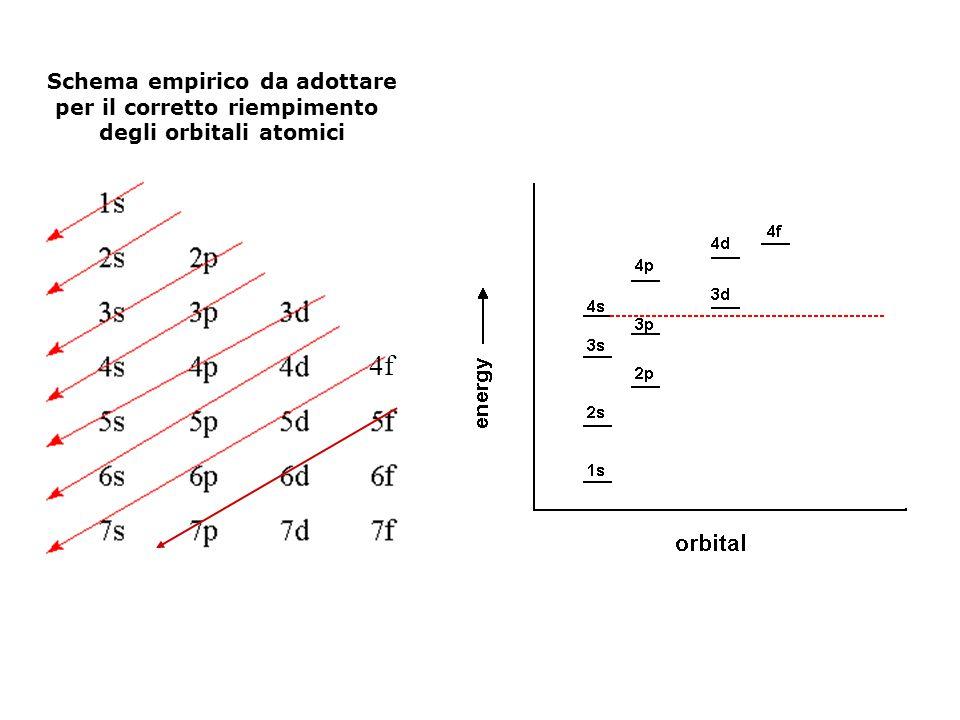 4f Schema empirico da adottare per il corretto riempimento
