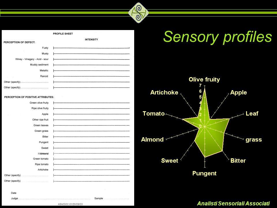 Sensory profiles