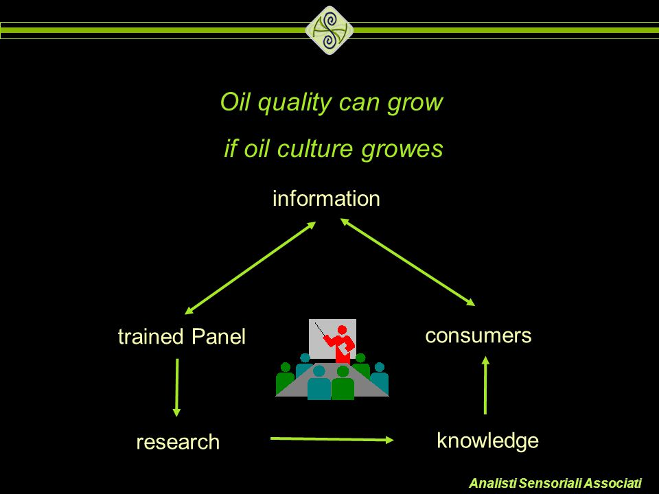 Oil quality can grow if oil culture growes information trained Panel