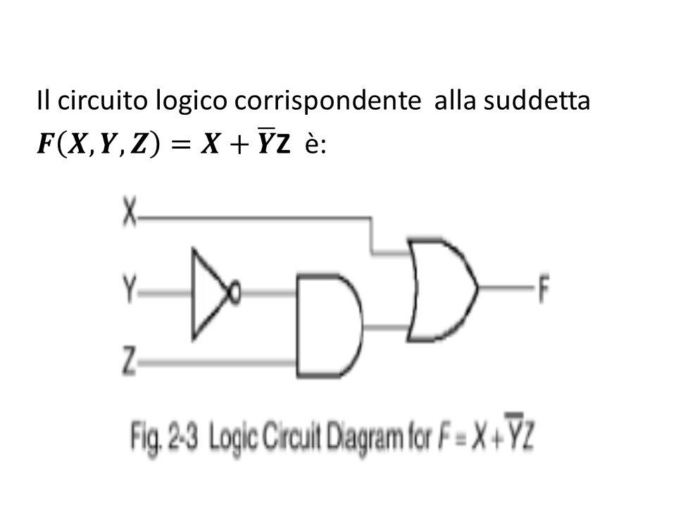Il circuito logico corrispondente alla suddetta 𝑭 𝑿,𝒀,𝒁 =𝑿+ 𝒀 Z è:
