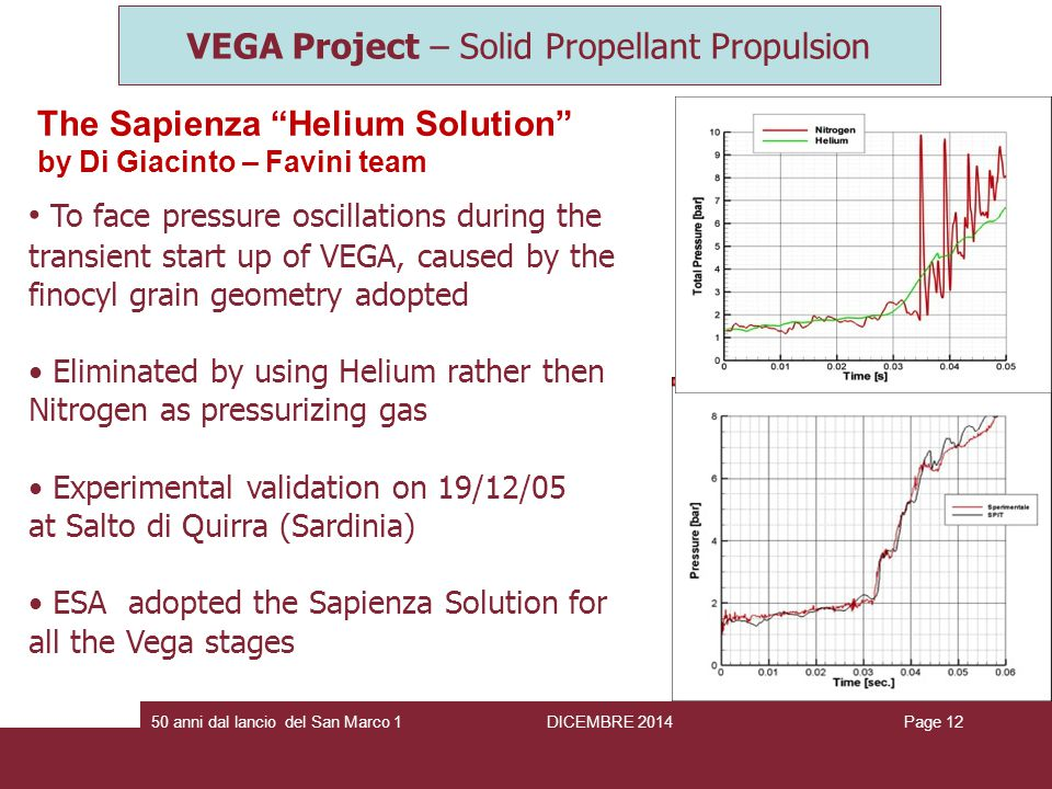 The Sapienza Helium Solution by Di Giacinto – Favini team