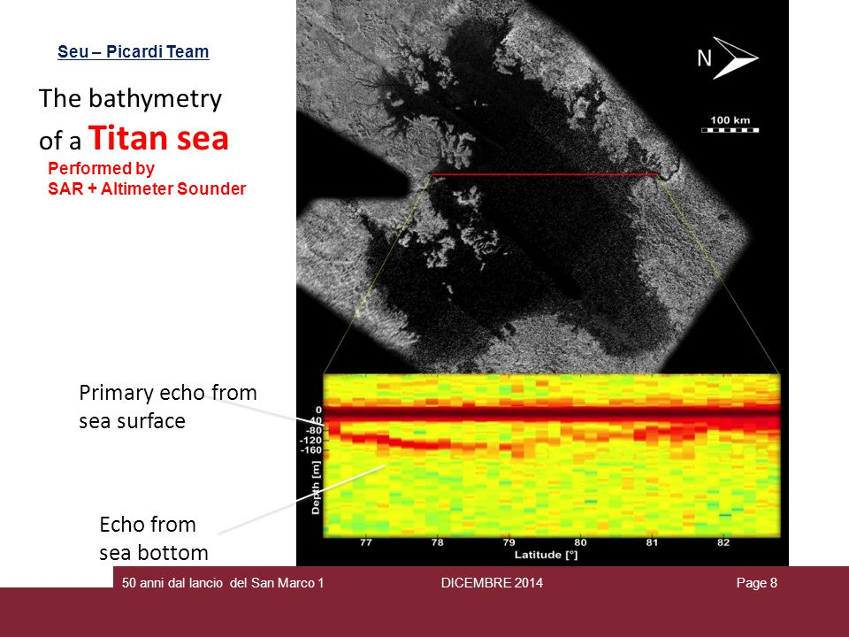 The bathymetry of a Titan sea Primary echo from sea surface Echo from